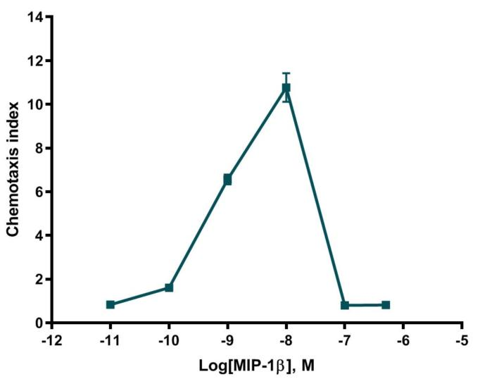 Chemotaxis of CCR5 cells induece by MIP-1beta