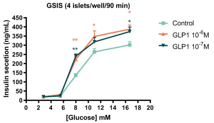 Glucose-stimulated insulin secretion from rat pancreatic islets