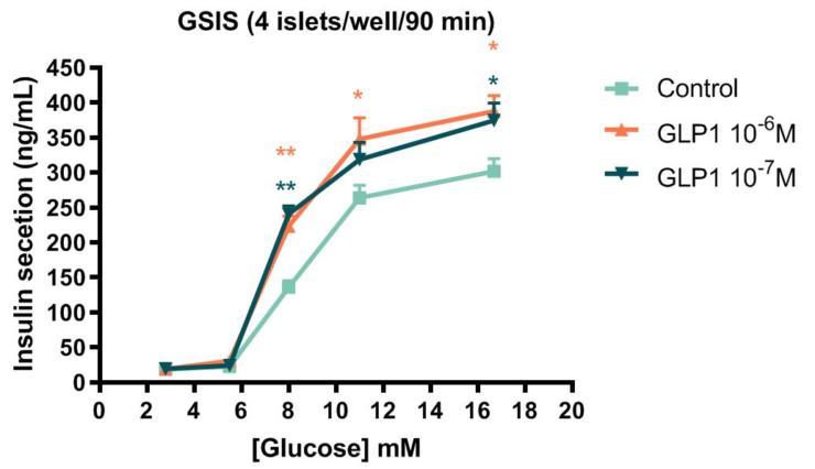 Glucose-stimulated insulin secretion from rat pancreatic islets