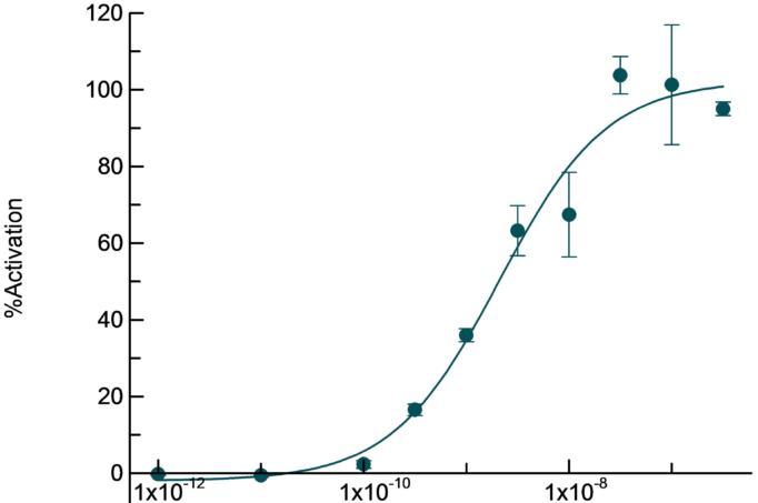Monkey CCR2 receptor agonist mode