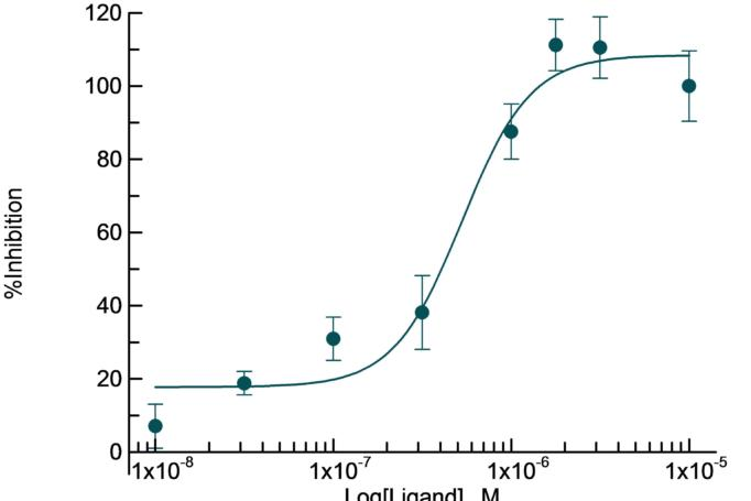 Inhibition of SRD5a enzymatic activity by linolenic acid