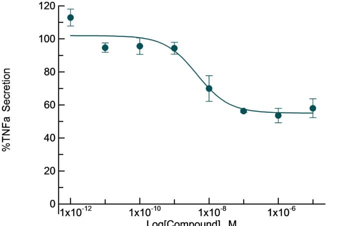 Inhibition of TNFa secretion by Dexamethasone