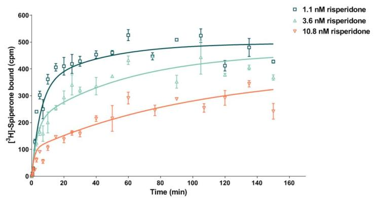 kon and koff determination by kinetics of competitive binding